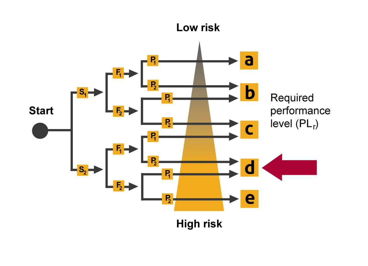 Graphics of Levels of PLr_Performance Level